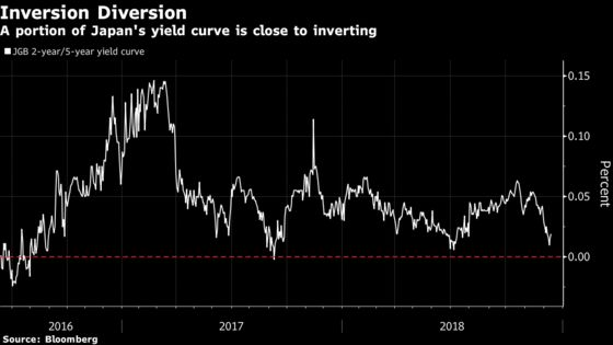 Short-Covering Japanese Bond Traders Bring Zero Yields Back Into Focus