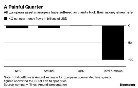 Europe's Fund Managers MayHave Lost$100 Billion in 4th Quarter