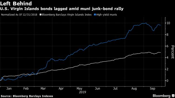 There's a New Muni-Debt Crisis Brewing in Another U.S. Territory