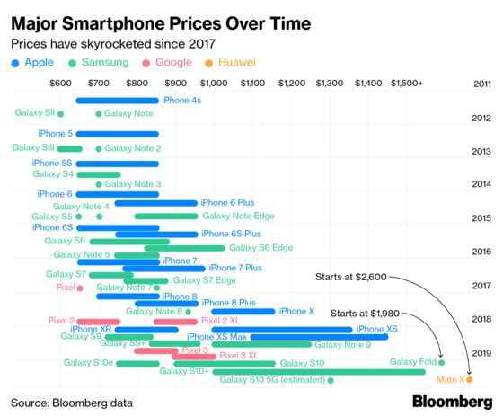Samsung and Huawei Double Down on Apple's High-Price Phone Strategy