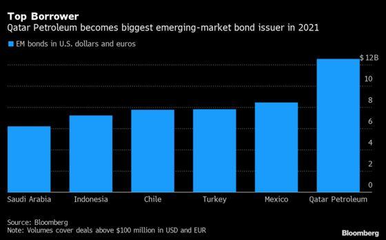 Qatar Petroleum Tops 2021 EM Issuance With Biggest Bond: Chart