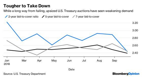 $276 Billion of U.S. Debt Sales Is Just Another Week Now