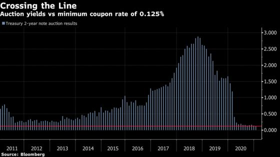 Treasury Makes History With First Two-Year Note Auction Premium
