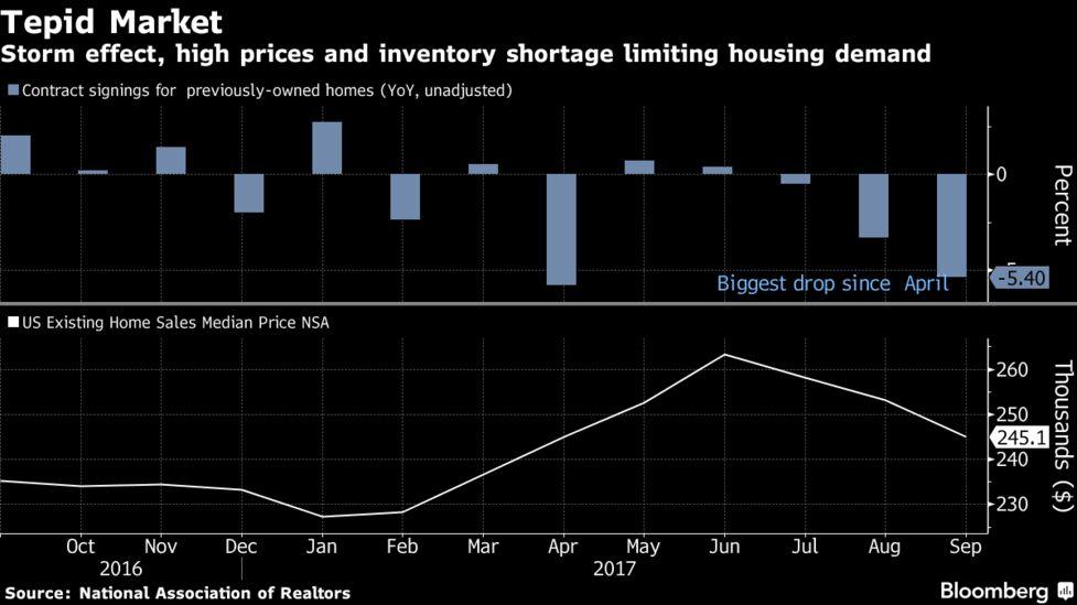 U S  Pending Home Sales Weaker Than Forecast, Held Back by