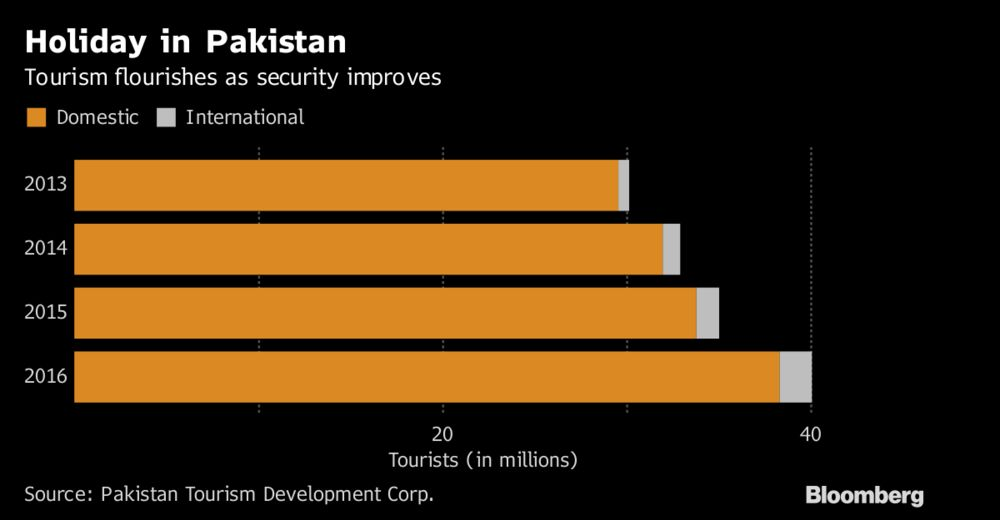 terrorism and tourism in pakistan Terrorism is on the rise,  pakistan, nigeria and syria since 2000, about 5% of all the 107,000 terrorist deaths have occurred in developed countries,.