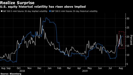 Volatility Bogeyman Seen Lying in Wait With Event Risk Looming