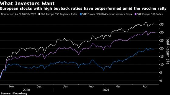 European Companies Seen Splurging $180 Billion on Buybacks