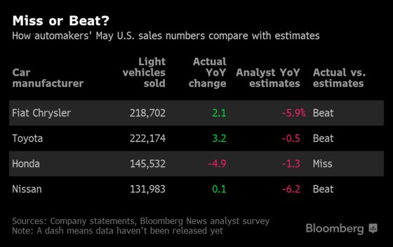 Fiat Chrysler, Toyota and Nissan Sales Up on Best Deals of Year