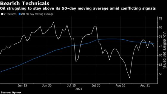 Oil Extends Losses as Saudi Price Cuts Raise Competition Stakes