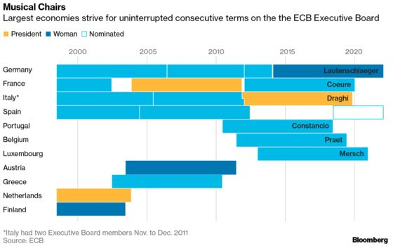 ECB Board Race Countdown Prompts Diversity Call to Euro Members