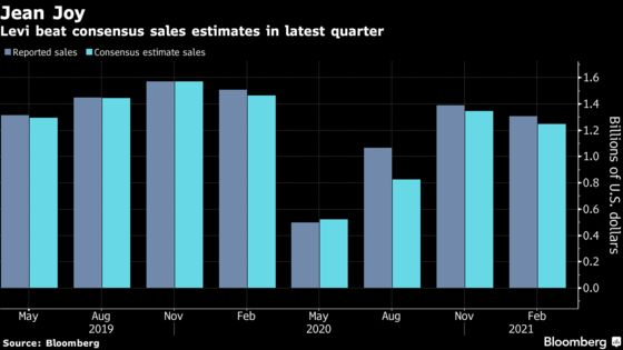 Levi Surges to Highest Since IPO on Optimistic Sales Outlook