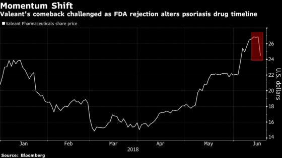 Valeant's Rebound Falters as Key Drug Rejection Breaks Momentum