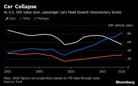 Sick of Sedans? U.S. Car Sales Are Expected to Fall to Recession Levels