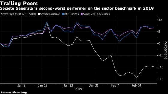 Most European Bank Stocks Recover. Societe Generale Misses the Boat