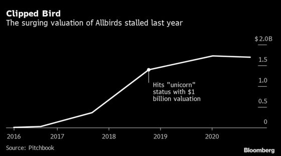 Can Allbirds Live Up to Its $1 Billion Valuation?