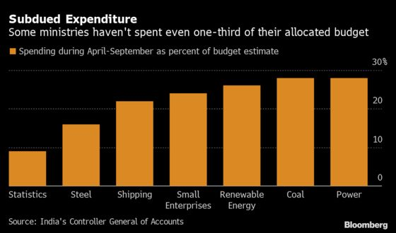 India Is Spending Less on Growth Drivers With Deficit Blowout Risk Looming