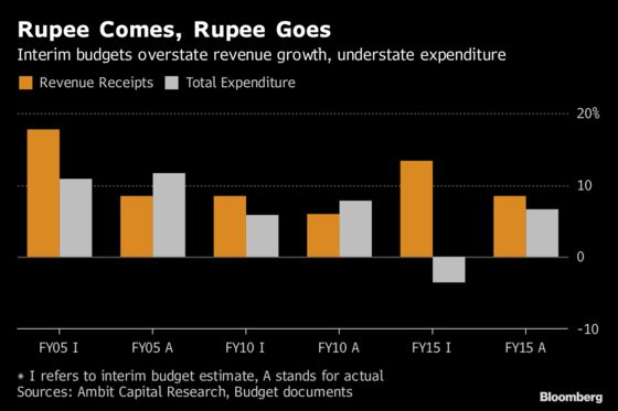 Modi Makes a Last-Ditch Push to Woo Indian Voters in Budget