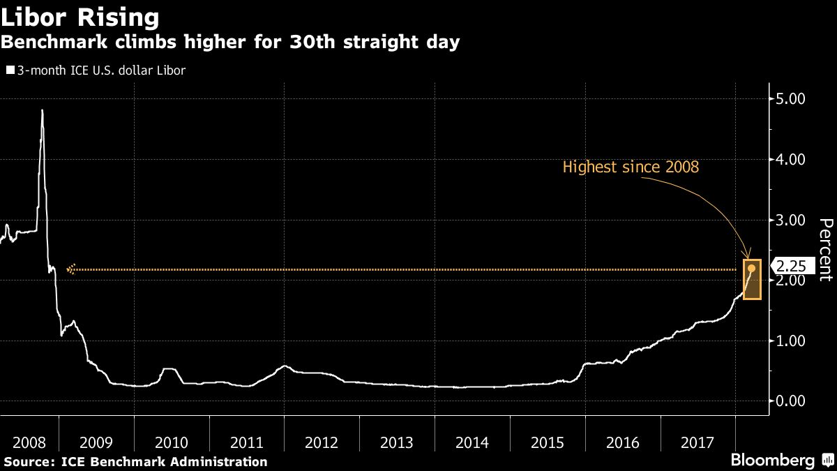 credit concerns in u.s. growing as libor ois surges to 2009 high Credit Concerns In U.S. Growing As LIBOR OIS Surges to 2009 High 1200x 1