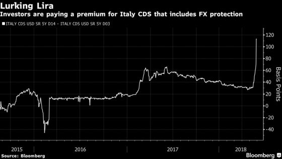 From Surging Yields to Euro-Exit Bets, an Italy Rout Cheat Sheet