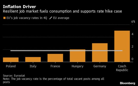 Czechs Confirm Plan to Hike Rates But Virus May Delay First Move