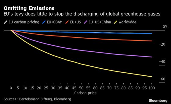 How the World's First Carbon Border Tax May Play Out