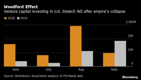 Woodford's Woes Cast a Pall Over British Early Biotech Industry