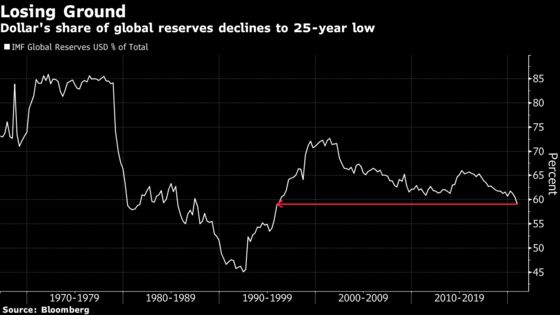Dollar's Share of Global Reserves Sinks to Lowest Since 1995
