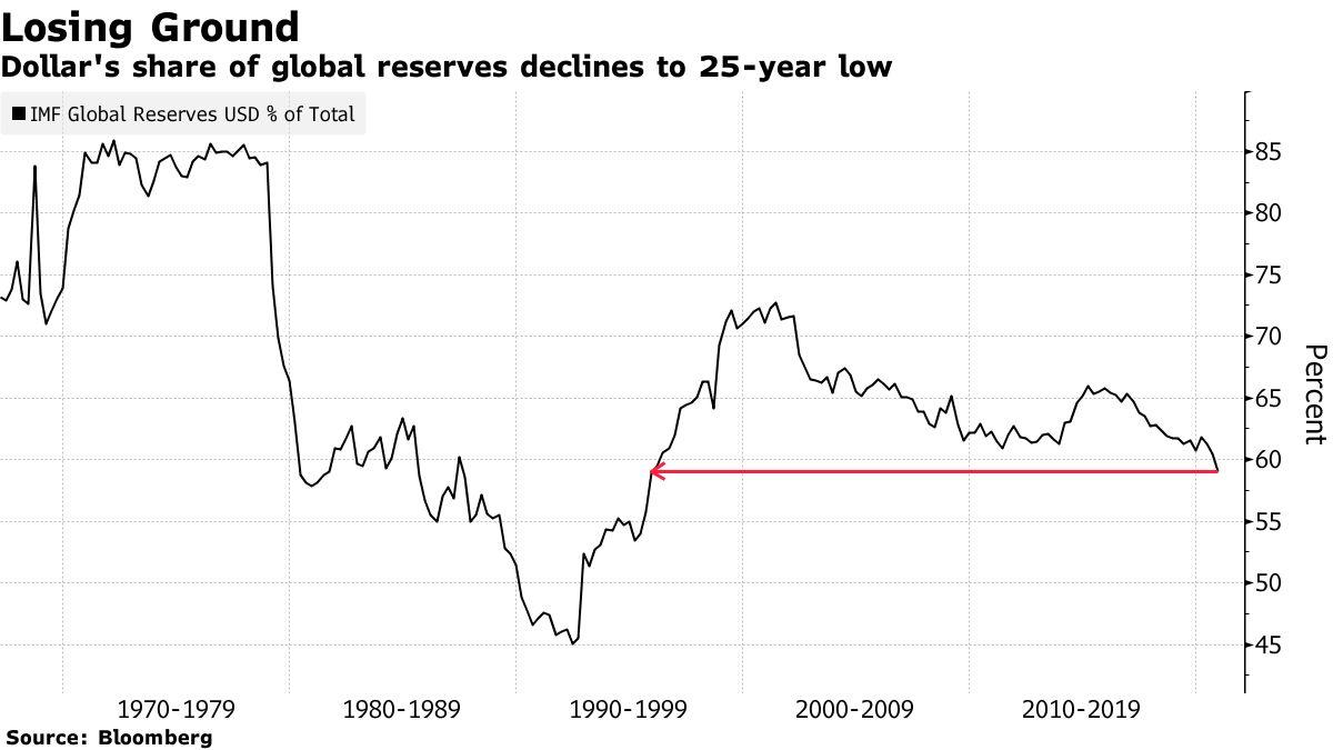 Dollar's share of global reserves declines to 25-year low