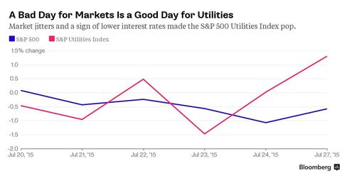 The S&P 500 Index fell. Utilities did just fine.