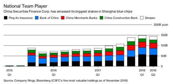 When Stocks Crash, China Turns to Its 'National Team'