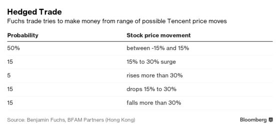 Hedge Fund's Tencent Trade Pays `Huge' on a Selloff, or a Rally