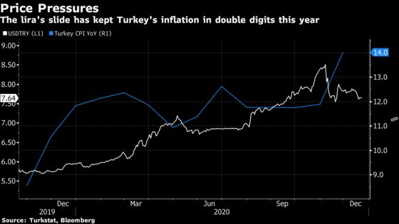 Turkey Central Banker Tightens Again in Boost to Credibility