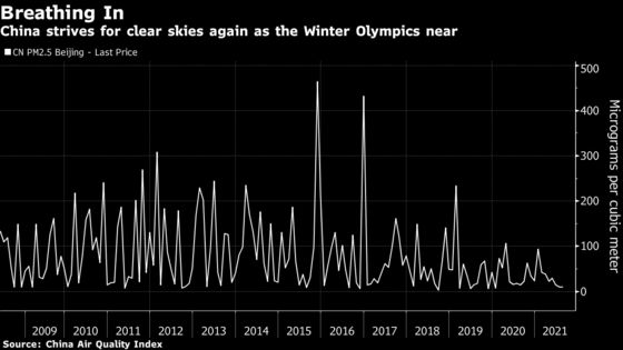 China Aims for 'Olympic Blue' With Plans to Extend Steel Curbs