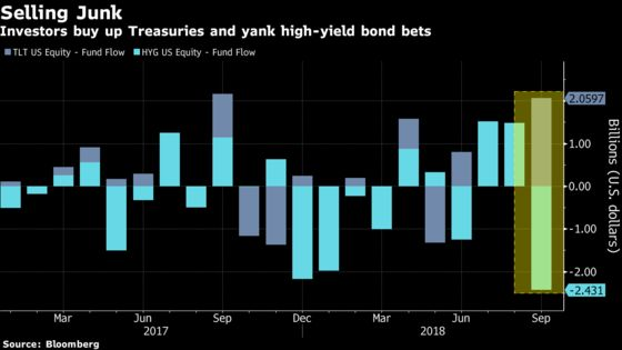 ETF Investors Are Buying Treasuries and Dumping Junk Bonds