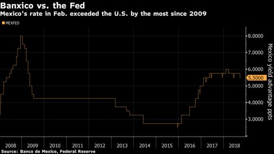 Mexico Central Bank Nominee Sees Rate Cuts in 2019 as CPI Slows