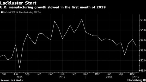 U.K. Factories Stockpile at Record Pace as Brexit Jitters Grow