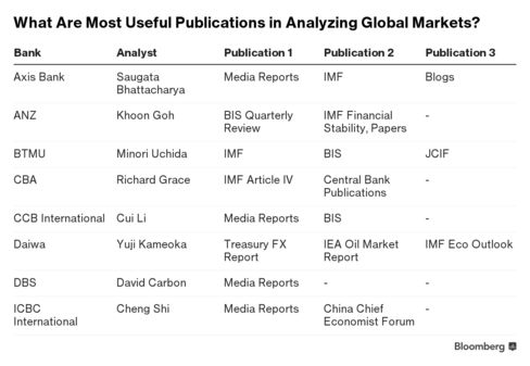 What Are Most Useful Publications in Analyzing Global Markets?
