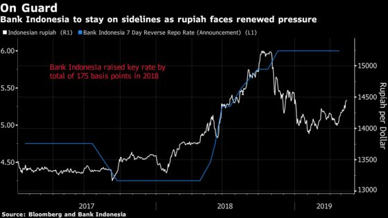 Currency Weakness Is Back in Play: Indonesia Decision Guide