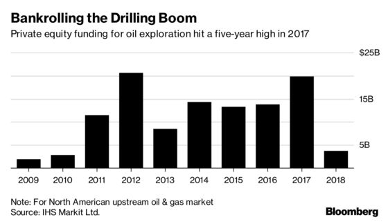 Shale Boom Buyout King Sees Redemption After $2 Billion Meltdown