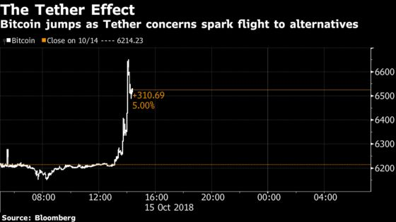 Crypto Markets Roiled as Traders Question Tether's Dollar Peg