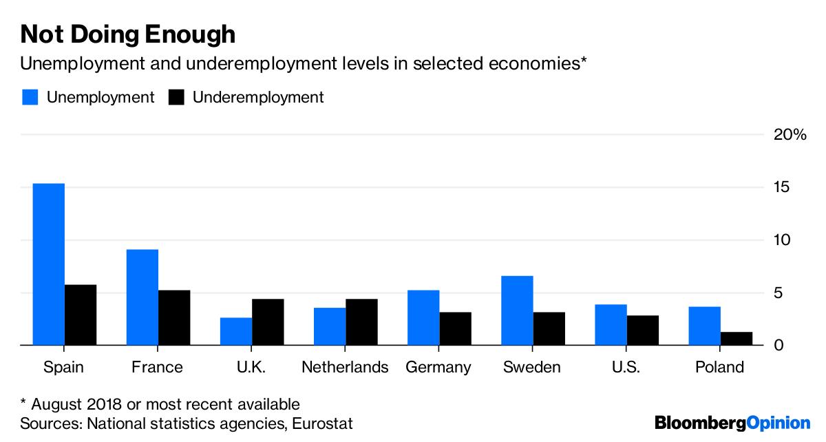 Underemployed Economics Unemployment Nu...
