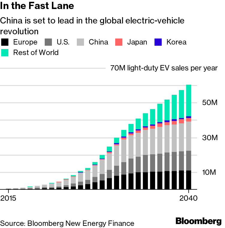 The $18 Billion Electric-Car Bubble at Risk of Bursting in China