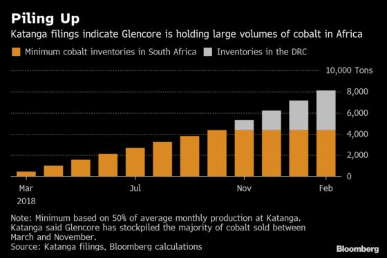 How the Cobalt Market Fell Victim to Allure of Electric Cars