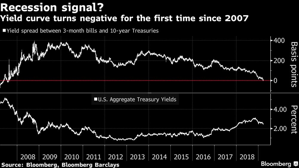 Fidelity Says Treasuries Have Gone Too Far, Favors Underweight