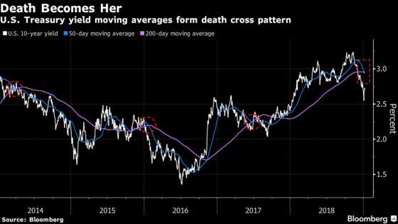 Treasury Yield Brush With a `Death Cross' Cheers Bond Bulls