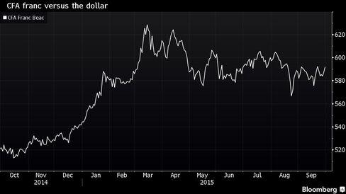 CFA franc versus the dollar