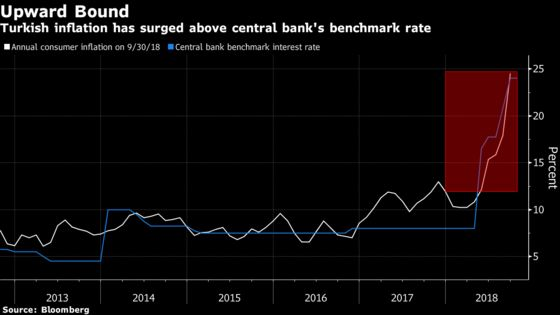 Turkey Hits Brakes on Rates But Doesn't Rule Out Further Hikes