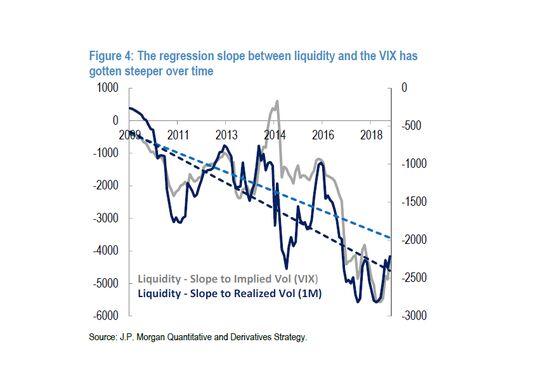 JPMorgan Sees `Violent' Markets on Volatility-Liquidity Loop