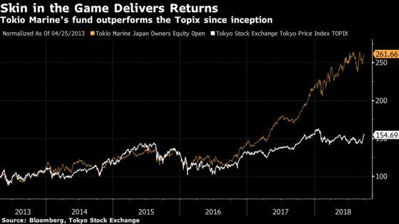 The Secret of HowTop Japan Fund Beat 99% of Peers