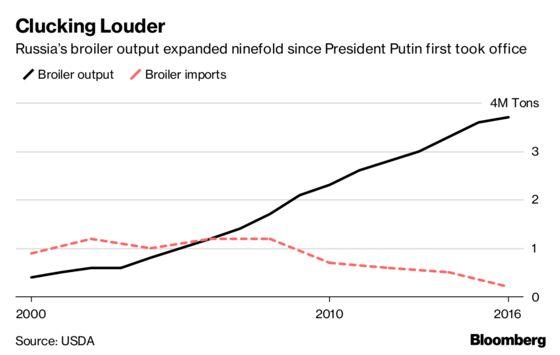 Putin Resurrects the Soviet Super Chicken